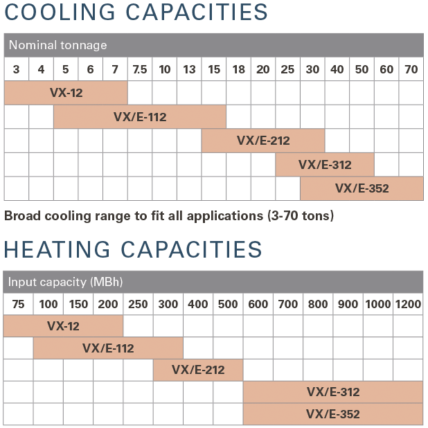 Cooling and Heating Capacities Charts